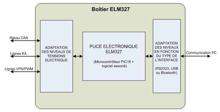 interfaces de diagnostic auto elm327 obd2 outils obd facile. Black Bedroom Furniture Sets. Home Design Ideas